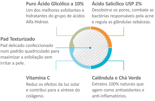 Ingredientes Chave do Glycolic / Salicylic Acid 10/2 Acne Control Pads da QRxLabs Nature Enhanced